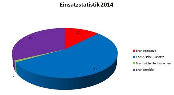 EinsatzStatistik2014