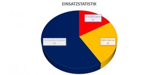 einsatzstatistik2016-klein