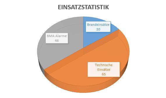 Bilanz 2017